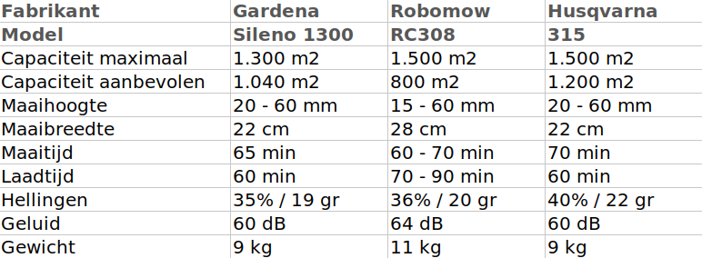 Robomow RC308u review