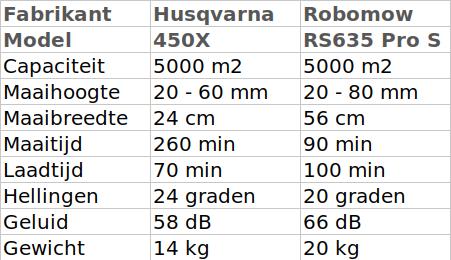 Husqvarna 450X Automower - robotmaaier vergelijk