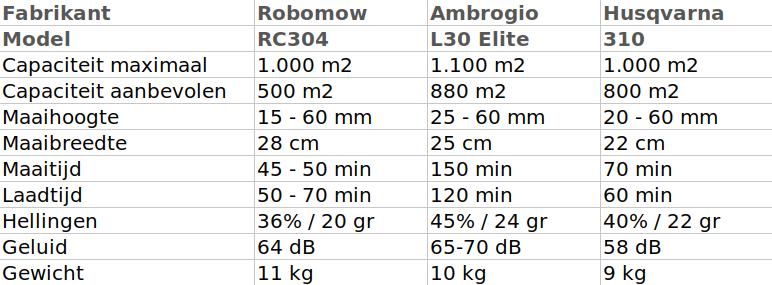 Ambrogio L30 Elite review